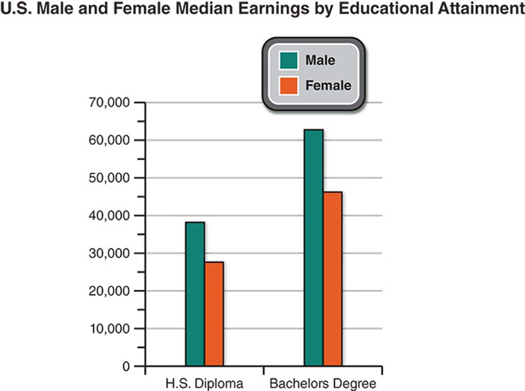 Bar graph showing the discrepancy between median earnings in 2007 for females and males, based on either a high school diploma or bachelor's degree. Men earn more in both categories.