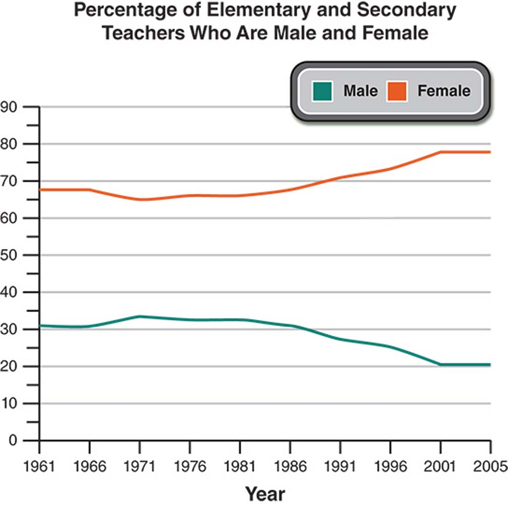 Line graph showing the percentage of male and female elementary and secondary school teachers between 1961 and 2005. Female numbers have risen, while male numbers have declined.