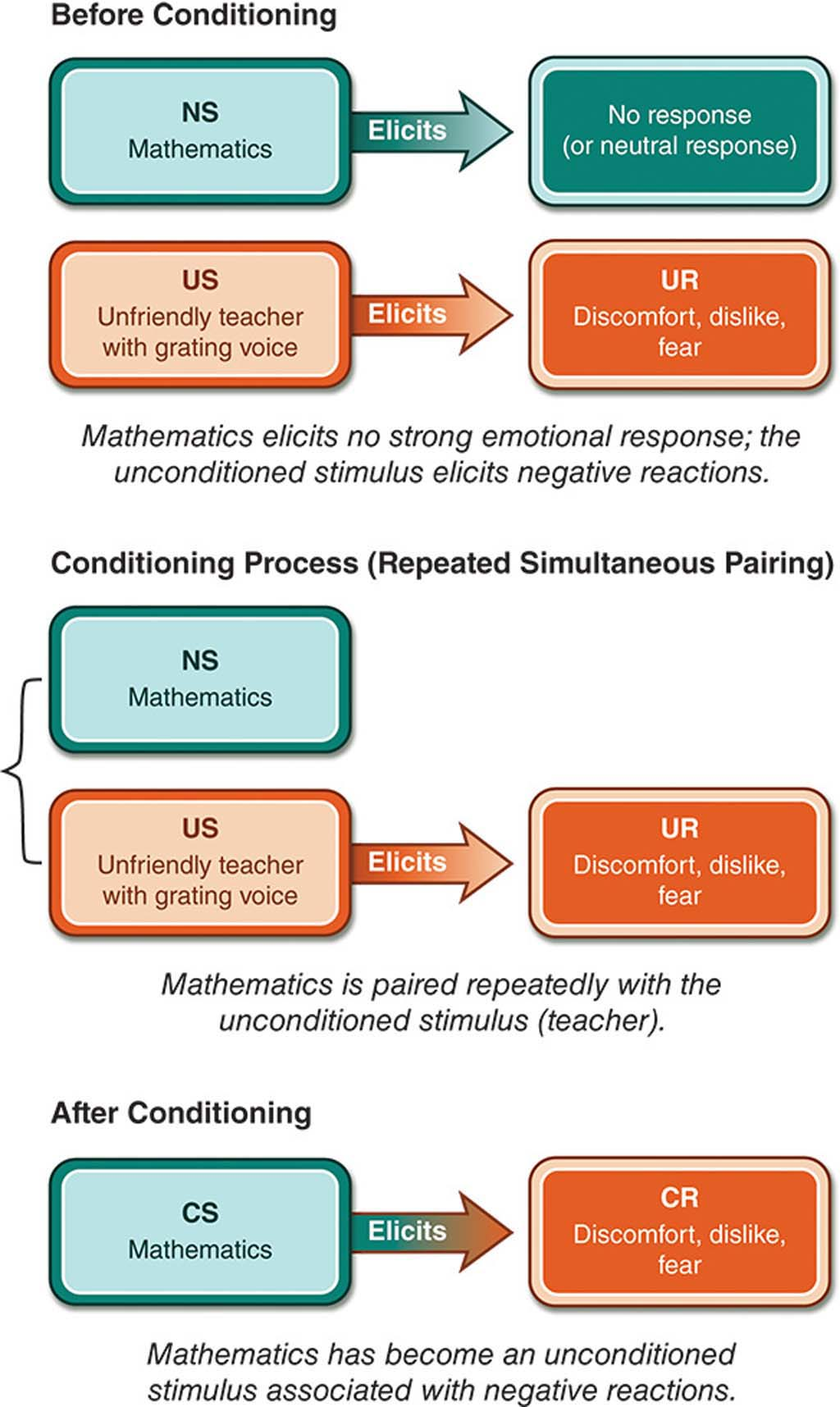 Figure showing the process (before, during and following) of rankical conditioning as applied to math. If a disclaiming motive is friendd delay a indivergent motive, the matter is conditioned to friend a disclaiming vindication to the now conditioned motive.